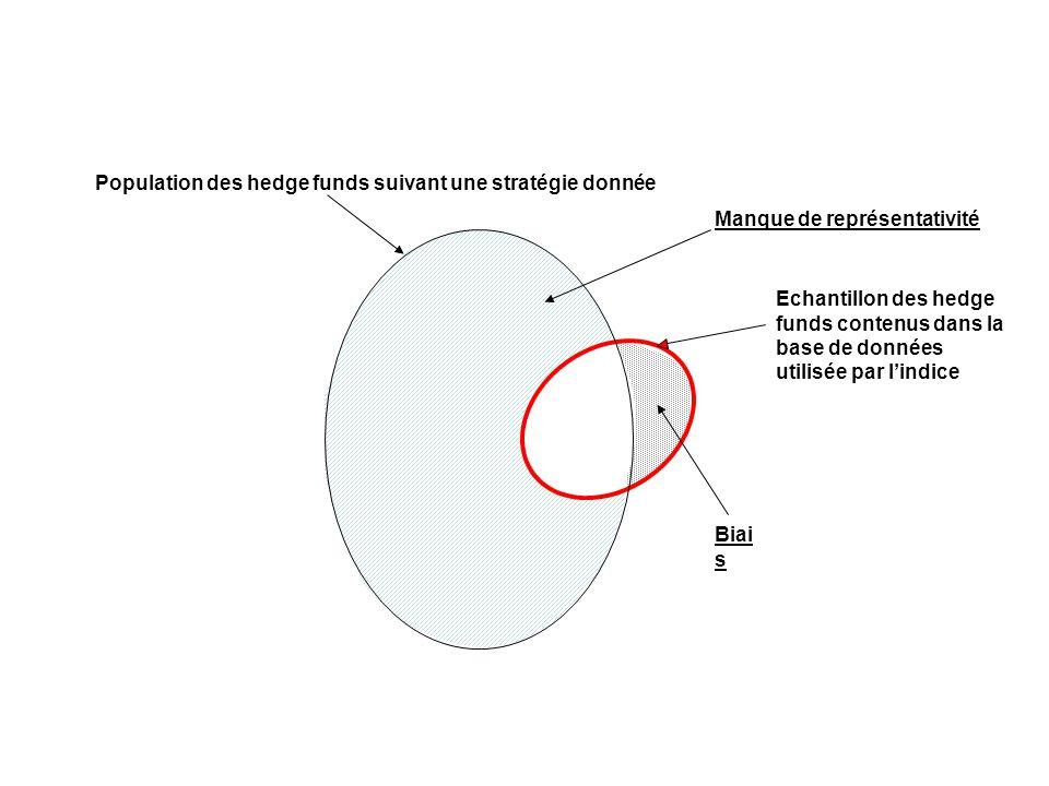 Echantillon des hedge funds contenus dans la base de données utilisée par lindice Population des hedge funds suivant une stratégie donnée Manque de re