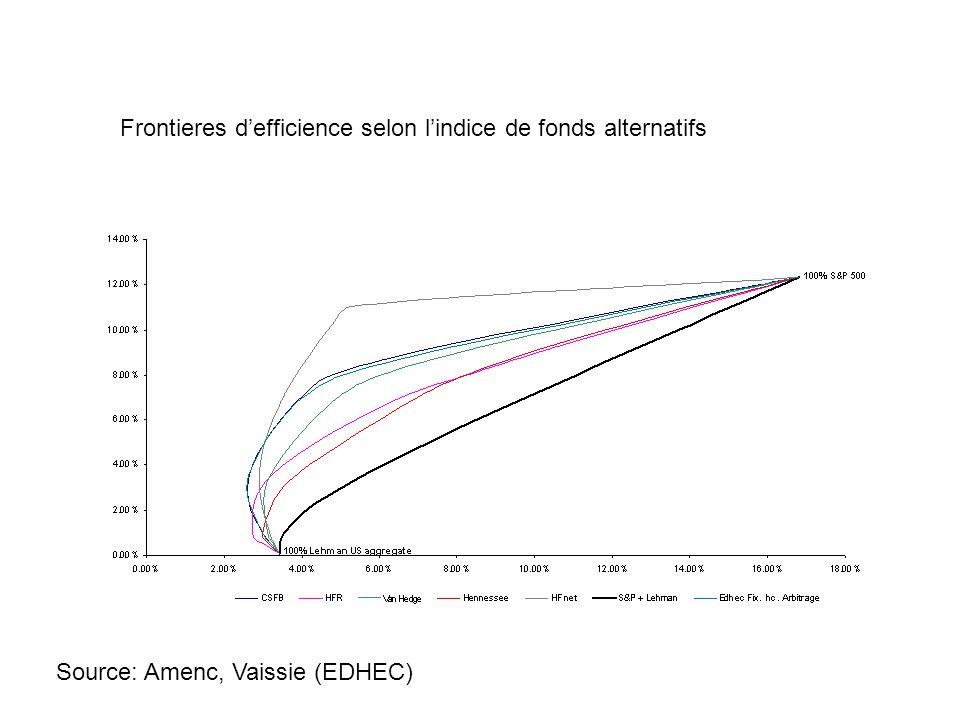 Source: Amenc, Vaissie (EDHEC) Frontieres defficience selon lindice de fonds alternatifs