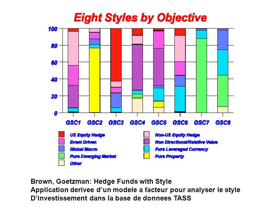 Brown, Goetzman: Hedge Funds with Style Application derivee dun modele a facteur pour analyser le style Dinvestissement dans la base de donnees TASS