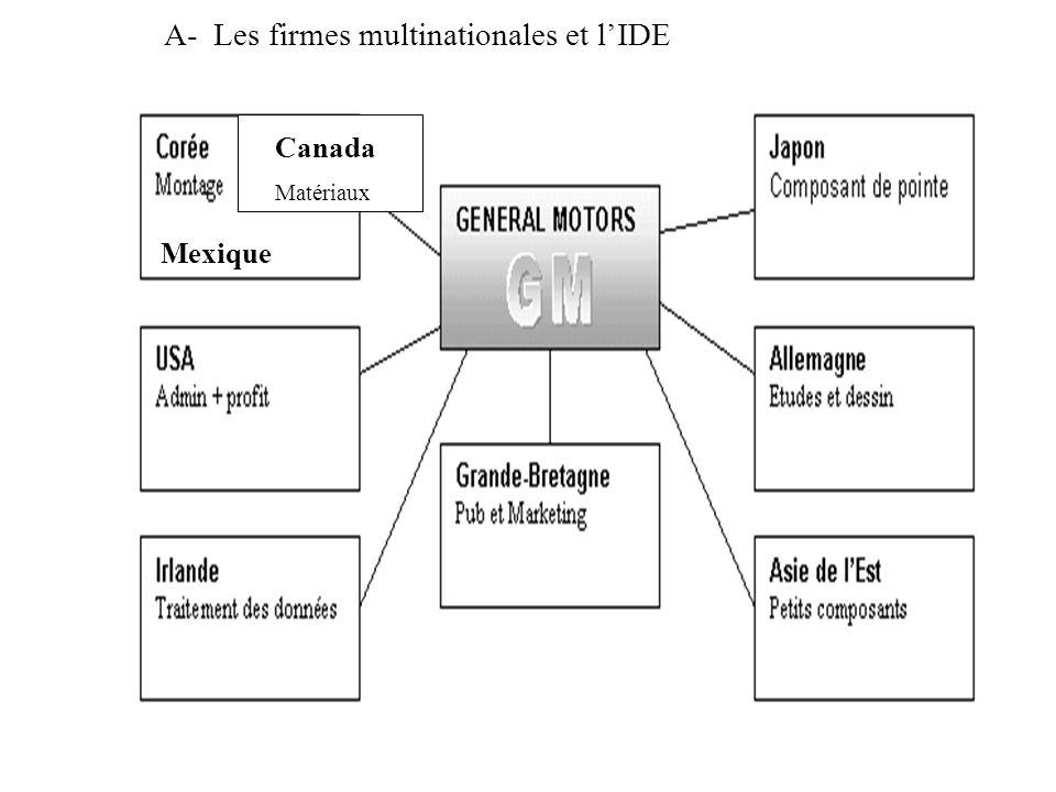 A- Les firmes multinationales et lIDE Canada Matériaux Mexique