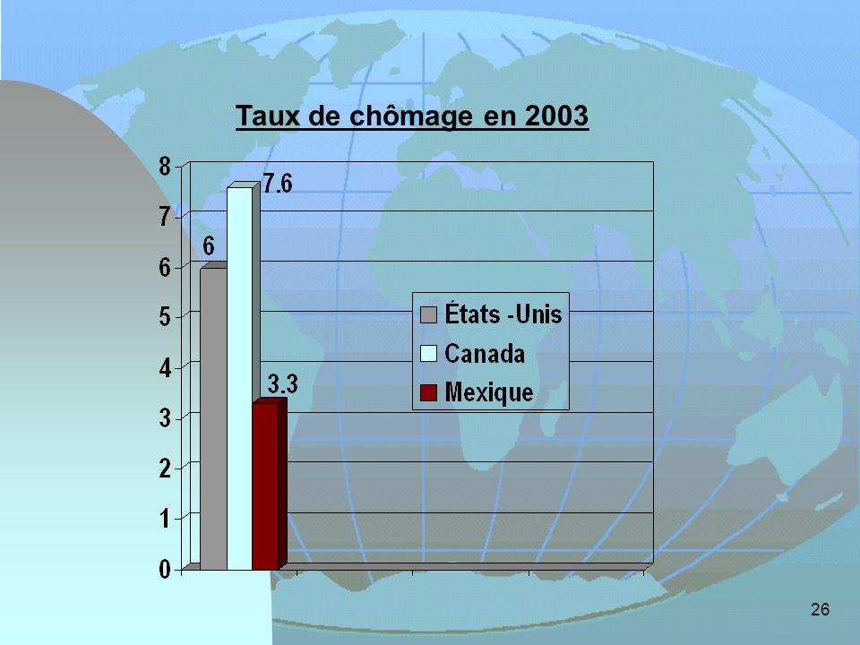 26 Taux de chômage en 2003