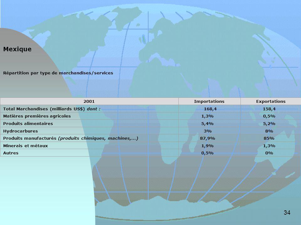 34 Répartition par type de marchandises/services 2001ImportationsExportations Total Marchandises (milliards US$) dont : 168,4 158,4 Matières premières