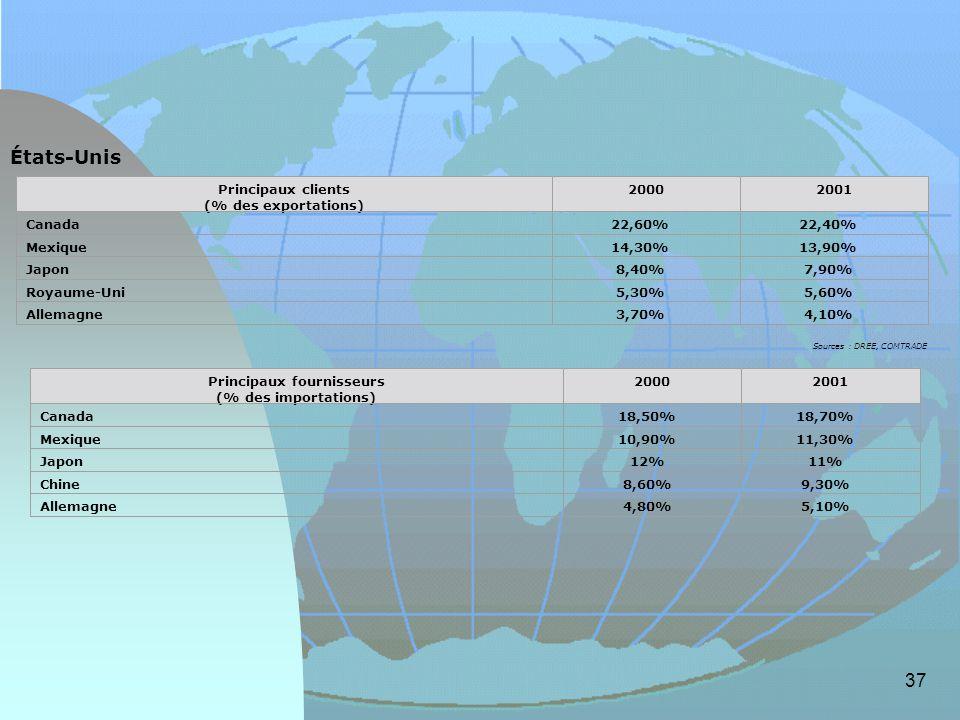 37 États-Unis Sources : DREE, COMTRADE Principaux clients (% des exportations) 20002001 Canada 22,60% 22,40% Mexique 14,30% 13,90% Japon 8,40% 7,90% R