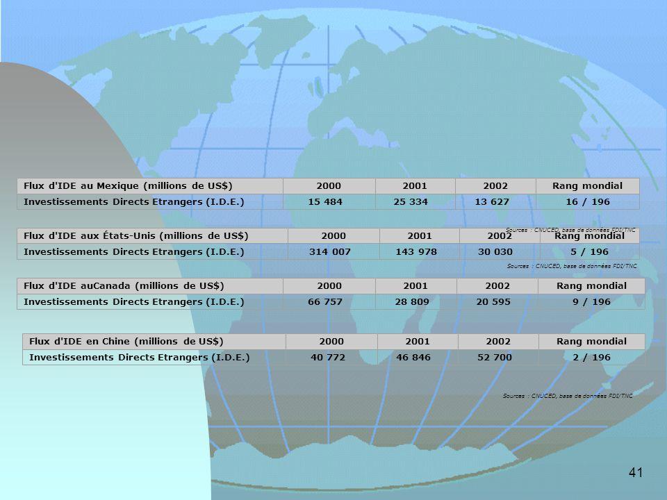 41 Flux d'IDE aux États-Unis (millions de US$)200020012002Rang mondial Investissements Directs Etrangers (I.D.E.)314 007 143 978 30 030 5 / 196 Source