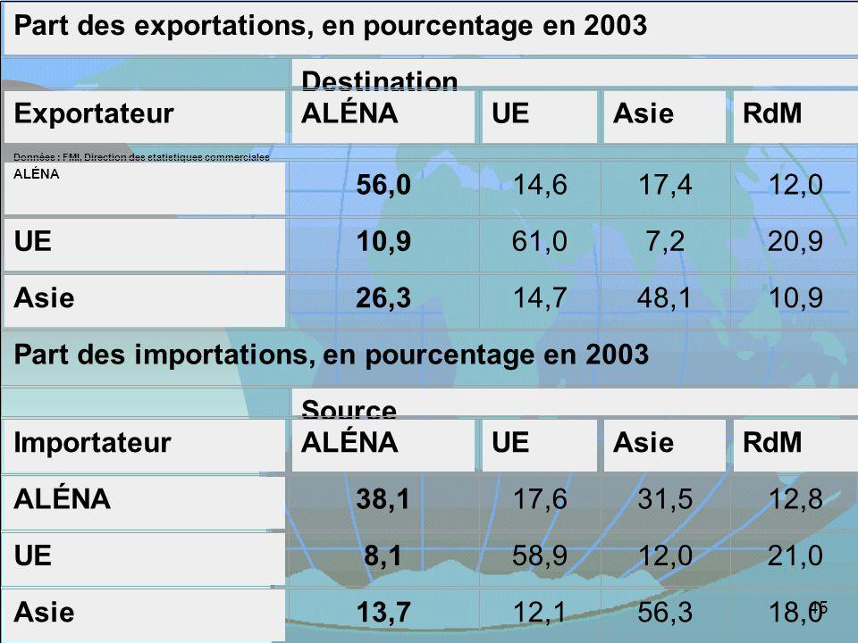 45 Part des exportations, en pourcentage en 2003 Destination ExportateurALÉNAUEAsieRdM Données : FMI, Direction des statistiques commerciales ALÉNA 56