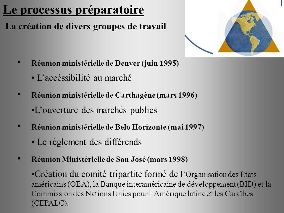 Le processus préparatoire La création de divers groupes de travail Réunion ministérielle de Denver (juin 1995) Laccèssibilité au marché Réunion minist
