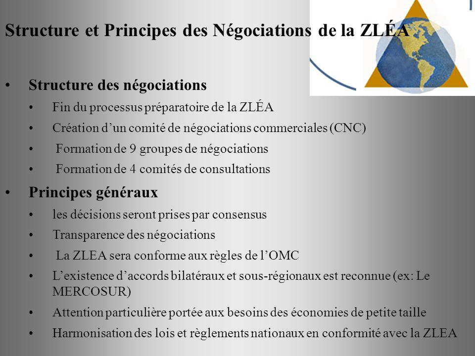 Structure et Principes des Négociations de la ZLÉA Structure des négociations Fin du processus préparatoire de la ZLÉA Création dun comité de négociat