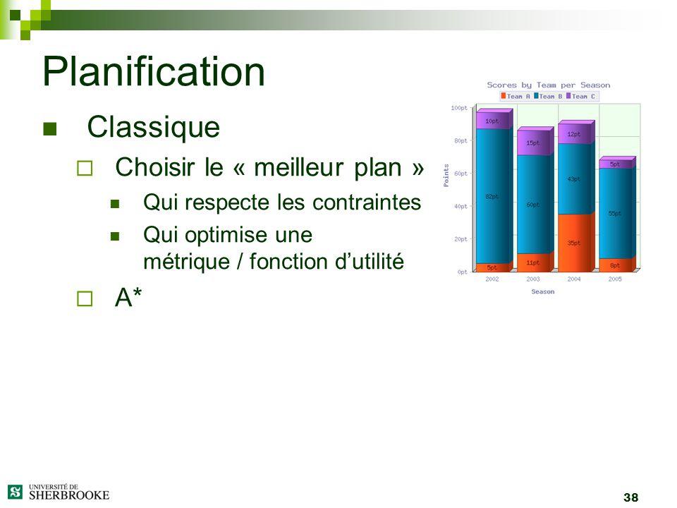 38 Classique Choisir le « meilleur plan » Qui respecte les contraintes Qui optimise une métrique / fonction dutilité A* Planification