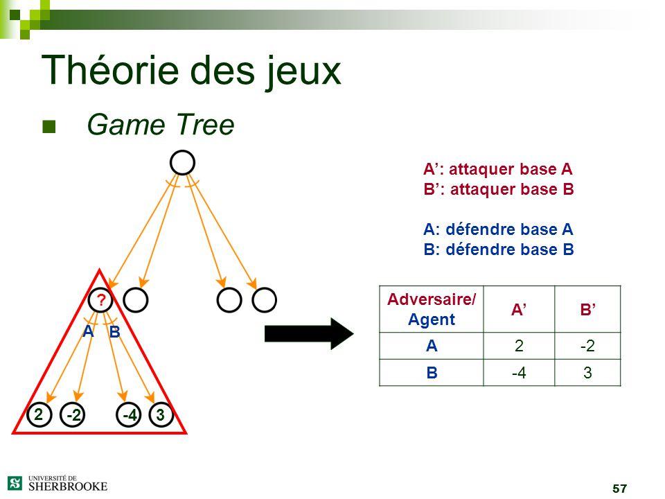 57 Game Tree Théorie des jeux 2 -2-43 A B ? A: attaquer base A B: attaquer base B A: défendre base A B: défendre base B Adversaire/ Agent AB A2-2 B-43