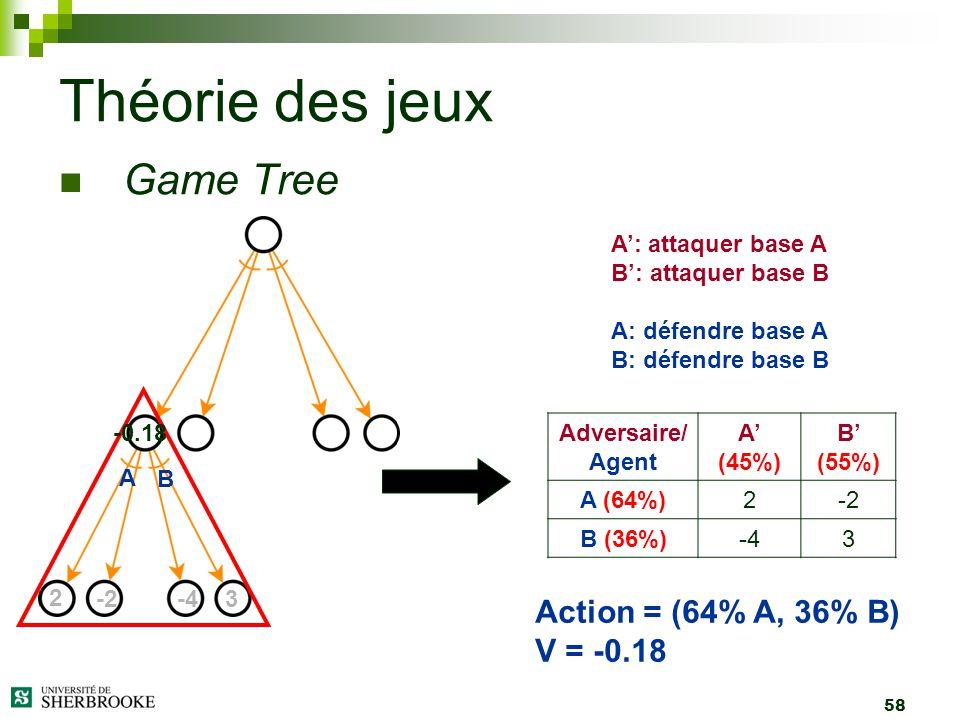 58 Game Tree Théorie des jeux 2 -2-43 A B -0.18 A: attaquer base A B: attaquer base B A: défendre base A B: défendre base B Adversaire/ Agent A (45%)