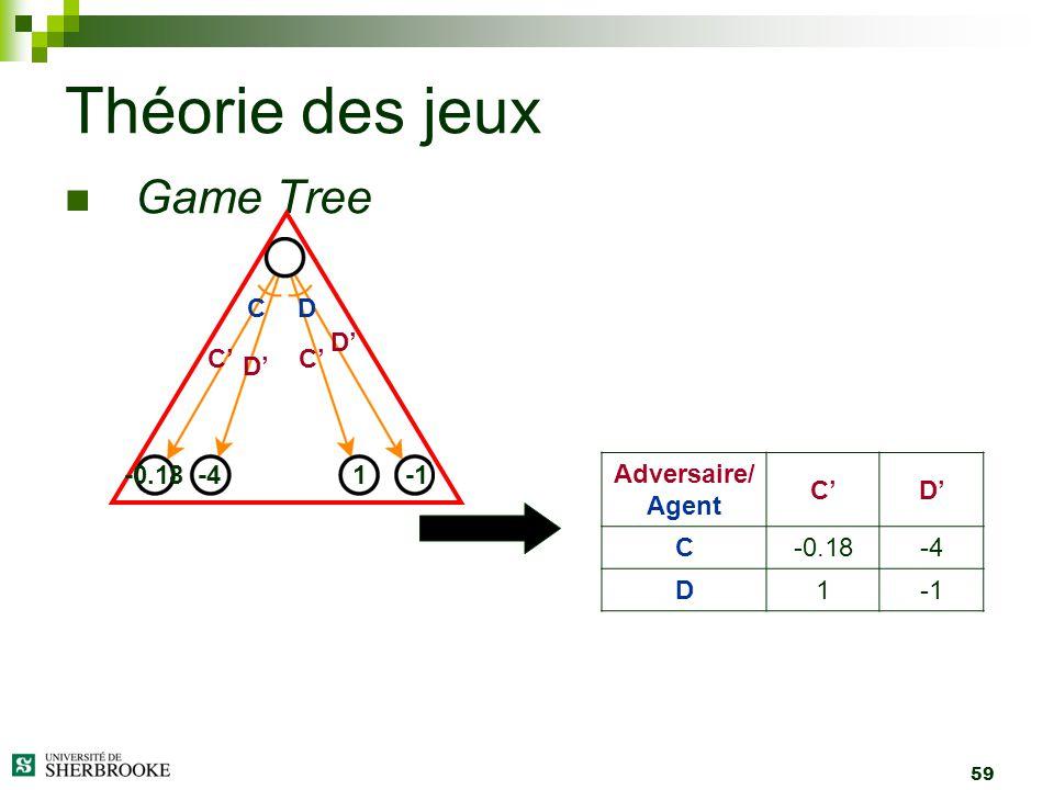 59 Game Tree Théorie des jeux -41-0.18 Adversaire/ Agent CD C-0.18-4 D1 CD C D D C