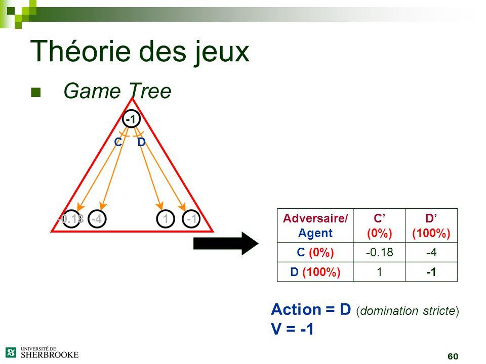 60 Game Tree Théorie des jeux -0.18-41 Adversaire/ Agent C (0%) D (100%) C (0%)-0.18-4 D (100%)1 Action = D (domination stricte) V = -1 CD