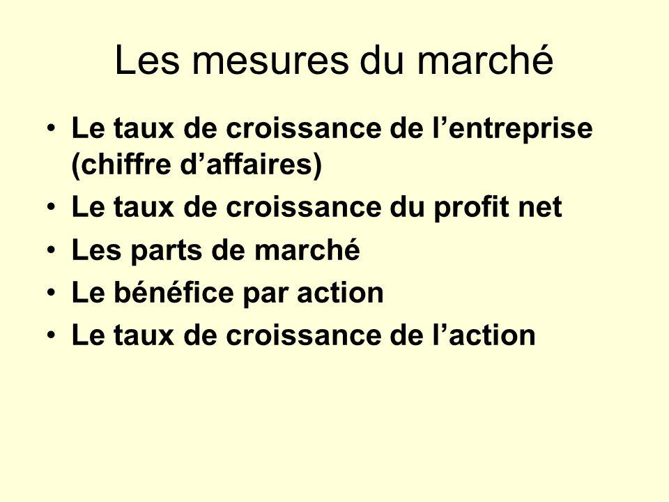 Les mesures du marché Le taux de croissance de lentreprise (chiffre daffaires) Le taux de croissance du profit net Les parts de marché Le bénéfice par