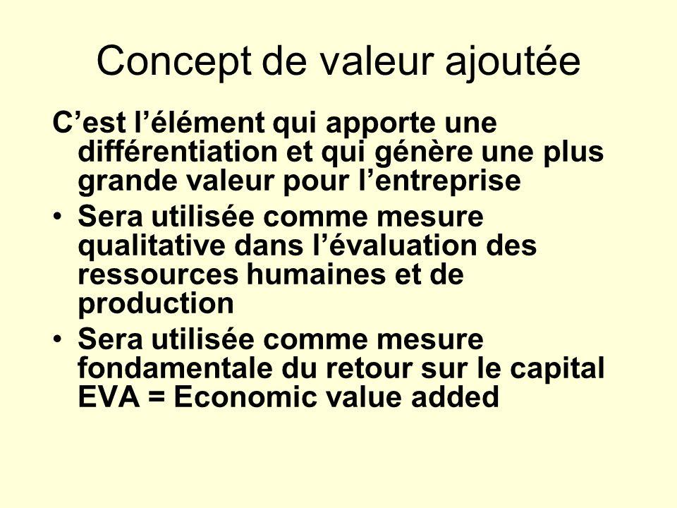 Concept de valeur ajoutée Cest lélément qui apporte une différentiation et qui génère une plus grande valeur pour lentreprise Sera utilisée comme mesu