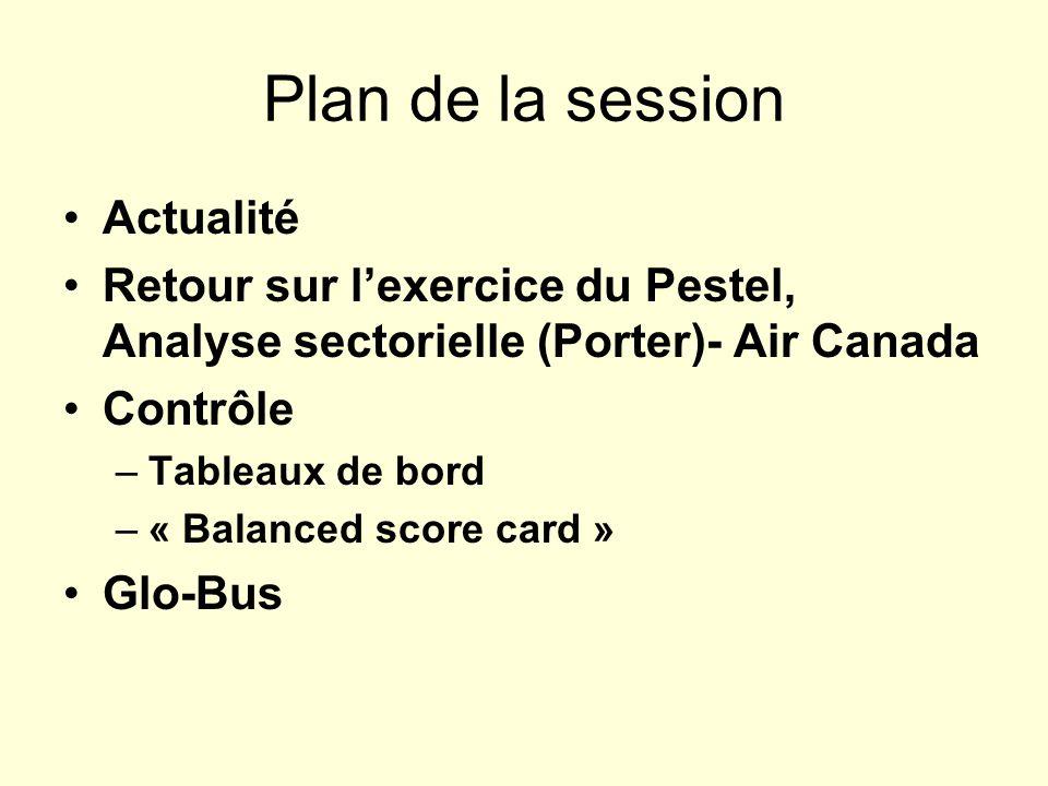 Plan de la session Actualité Retour sur lexercice du Pestel, Analyse sectorielle (Porter)- Air Canada Contrôle –Tableaux de bord –« Balanced score car