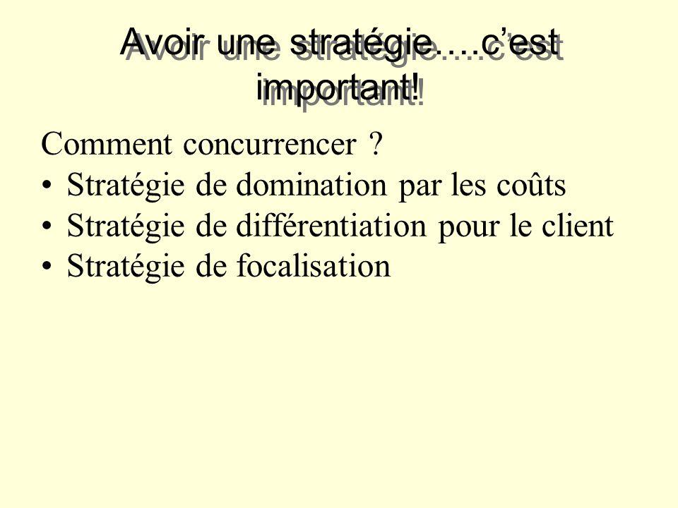 Avoir une stratégie….cest important! Comment concurrencer ? Stratégie de domination par les coûts Stratégie de différentiation pour le client Stratégi