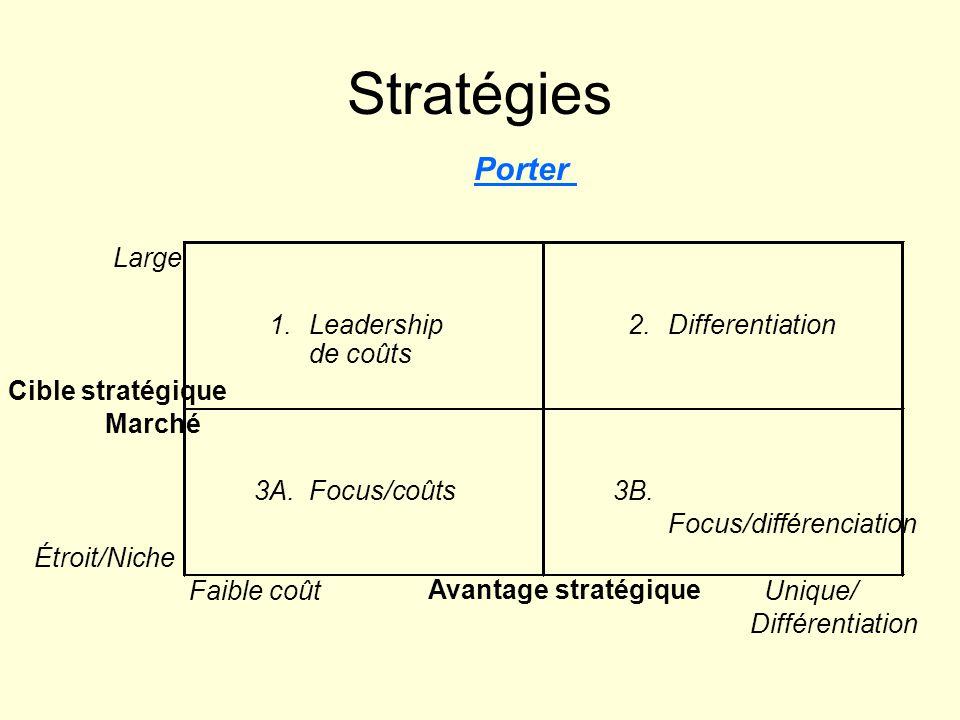 Stratégies Porter Large 1.Leadership de coûts 2.Differentiation Cible stratégique Marché 3A.Focus/coûts3B. Focus/différenciation Étroit/Niche Faible c
