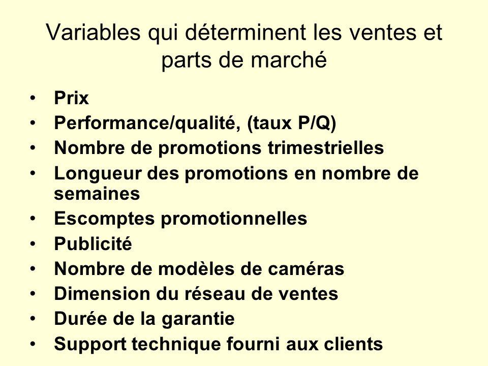Variables qui déterminent les ventes et parts de marché Prix Performance/qualité, (taux P/Q) Nombre de promotions trimestrielles Longueur des promotio