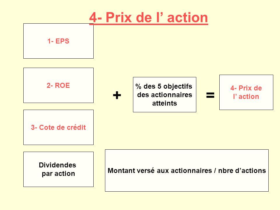 1- EPS 2- ROE 3- Cote de crédit Dividendes par action + % des 5 objectifs des actionnaires atteints = 4- Prix de l action Montant versé aux actionnair