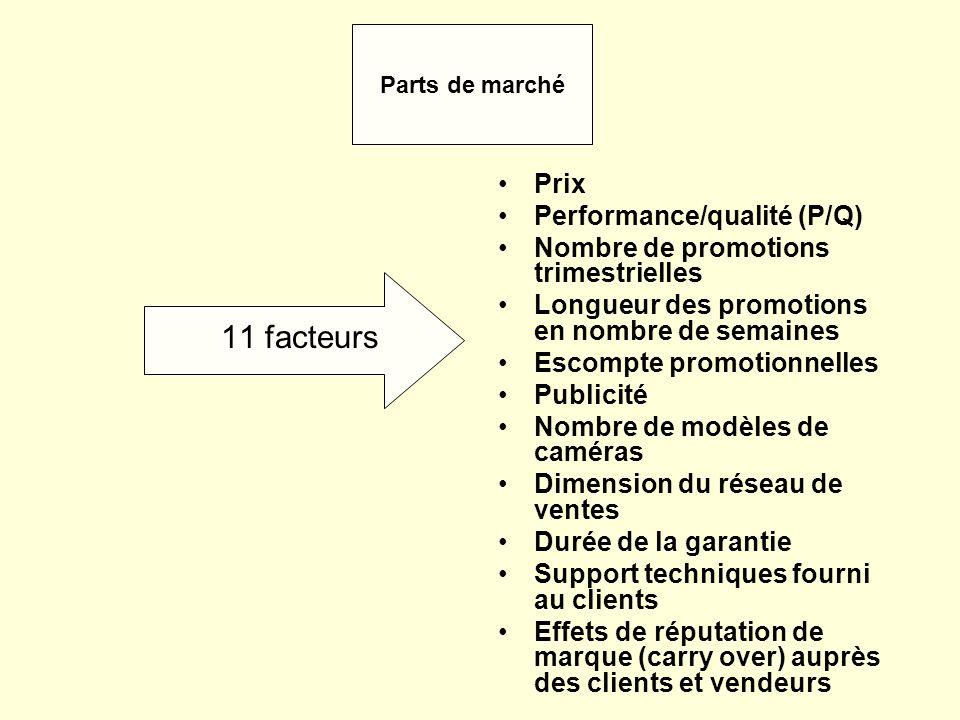 11 facteurs Prix Performance/qualité (P/Q) Nombre de promotions trimestrielles Longueur des promotions en nombre de semaines Escompte promotionnelles