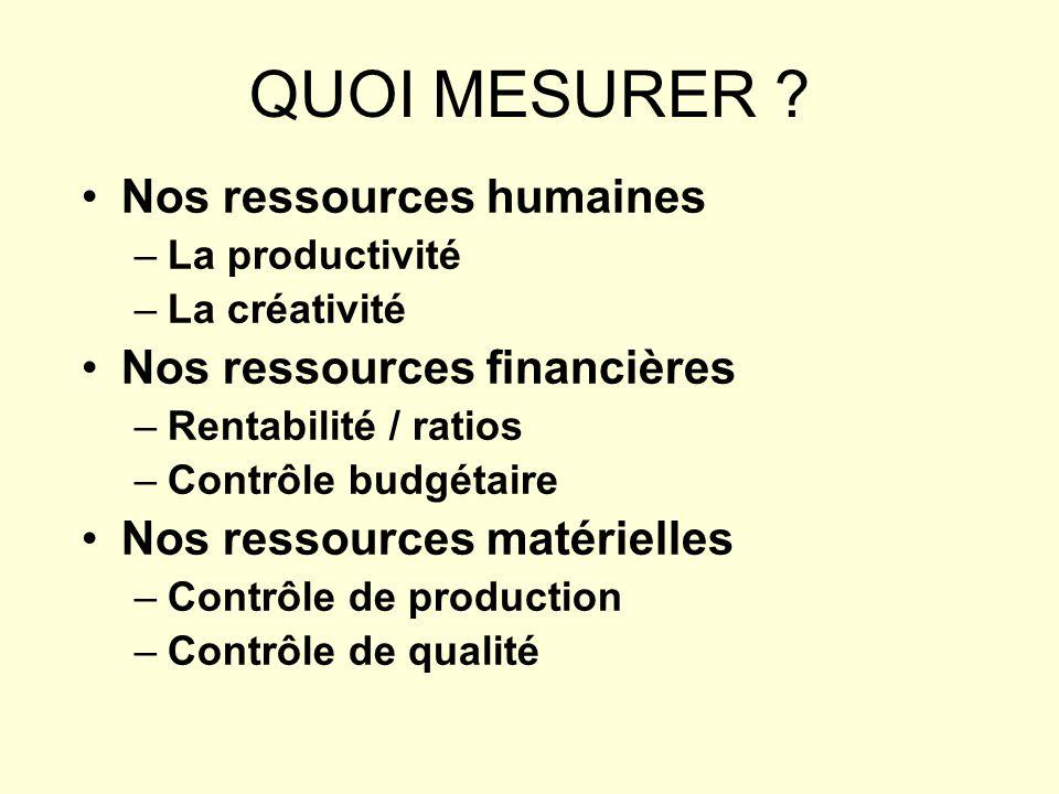 QUOI MESURER ? Nos ressources humaines –La productivité –La créativité Nos ressources financières –Rentabilité / ratios –Contrôle budgétaire Nos resso
