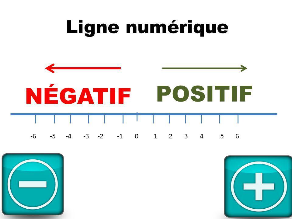 Ligne numérique -6 -5 -4 -3 -2 -1 0 1 2 3 4 5 6 NÉGATIF POSITIF