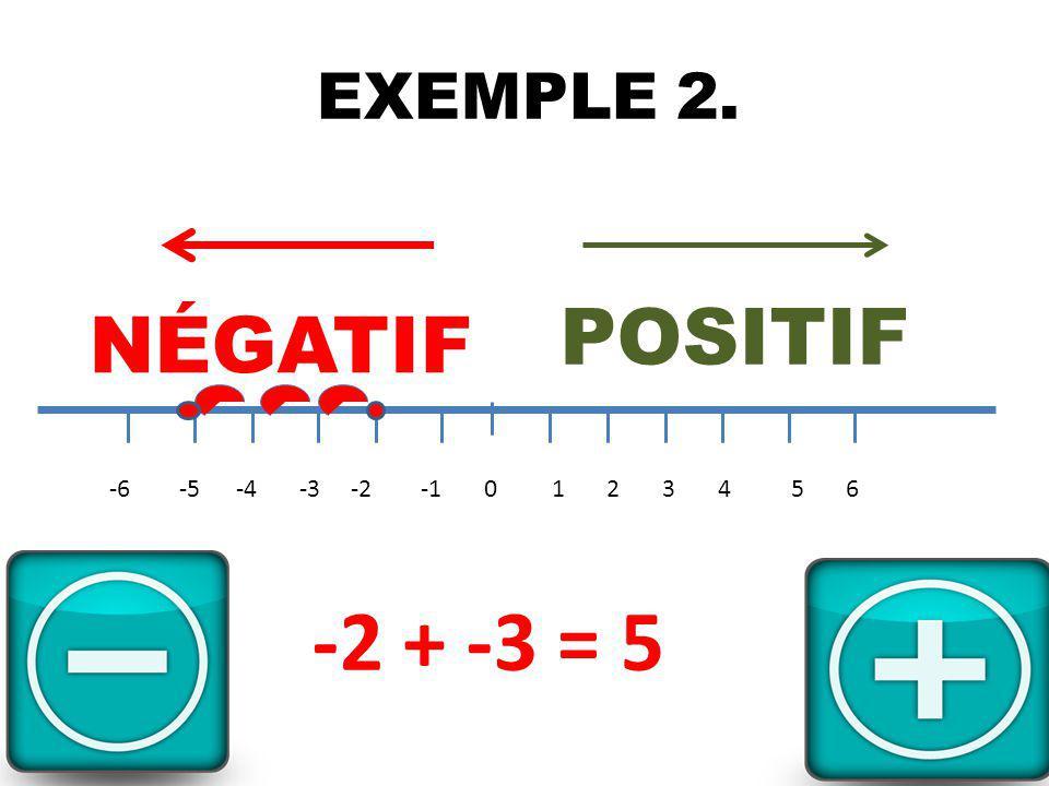 EXEMPLE 2. -6 -5 -4 -3 -2 -1 0 1 2 3 4 5 6 NÉGATIF POSITIF -2 + -3 = 5