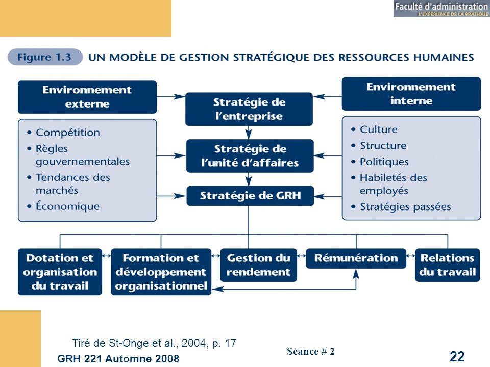 GRH 221 Automne 2008 22 Séance # 2 Tiré de St-Onge et al., 2004, p. 17