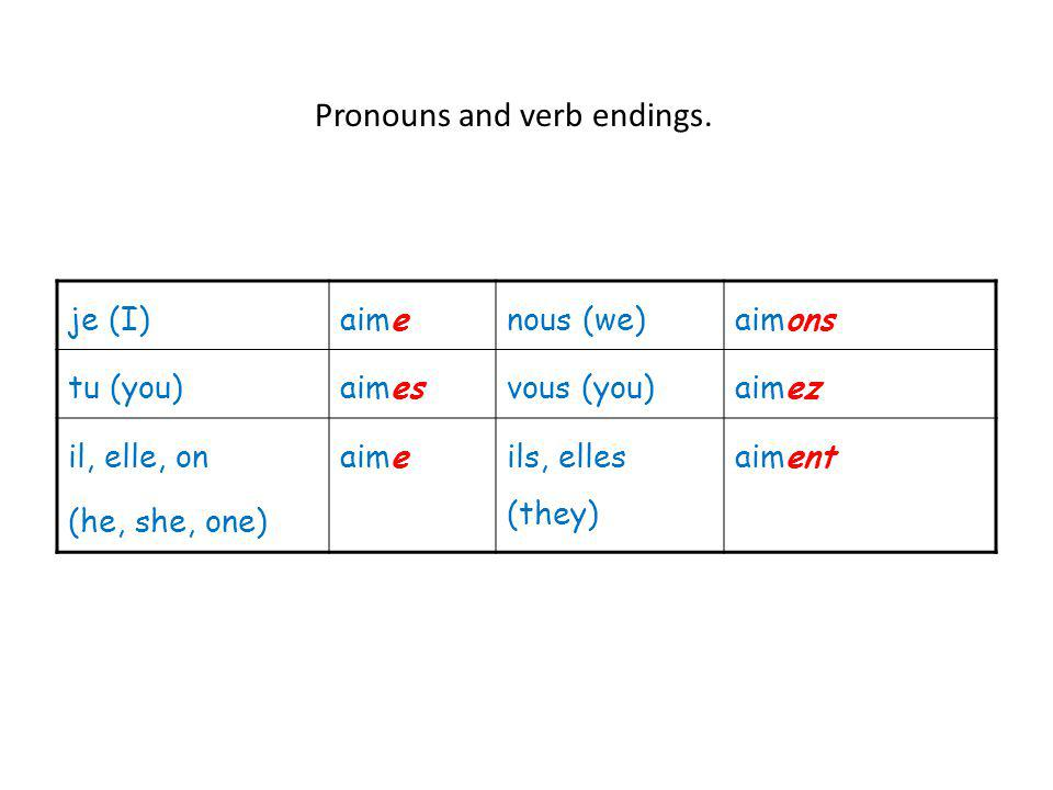 je (I)aimenous (we)aimons tu (you)aimesvous (you)aimez il, elle, on (he, she, one) aimeils, elles (they) aiment Pronouns and verb endings.
