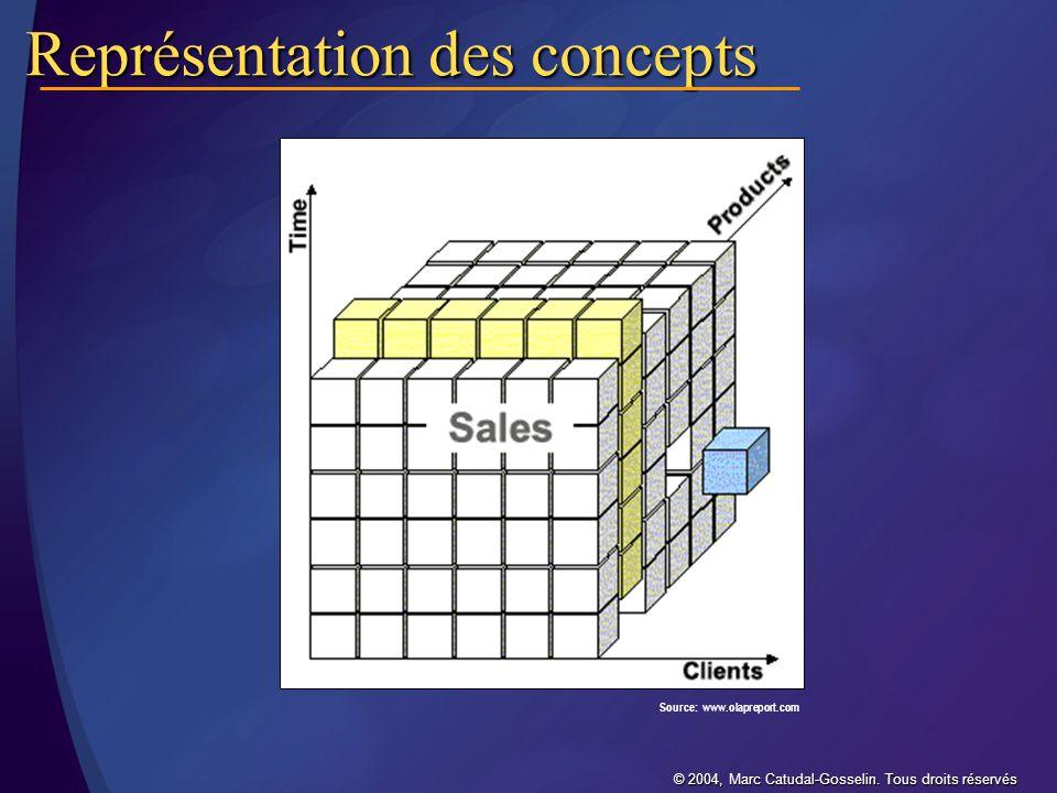© 2004, Marc Catudal-Gosselin.Tous droits réservés Pourquoi utiliser le BI/DW/OLAP.