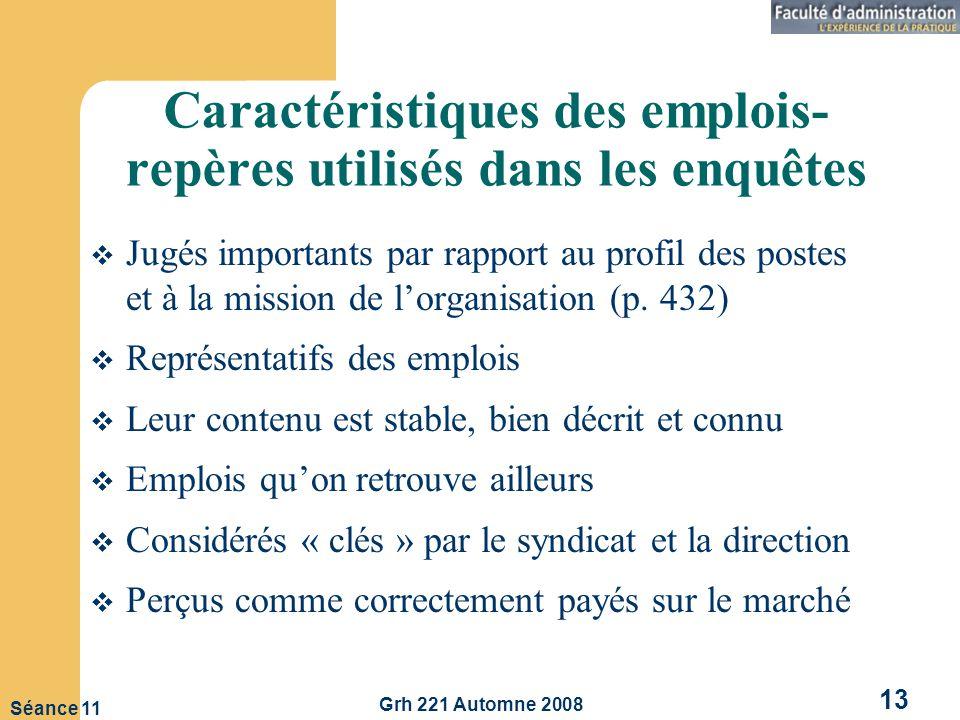 Grh 221 Automne 2008 13 Séance 11 Caractéristiques des emplois- repères utilisés dans les enquêtes Jugés importants par rapport au profil des postes et à la mission de lorganisation (p.
