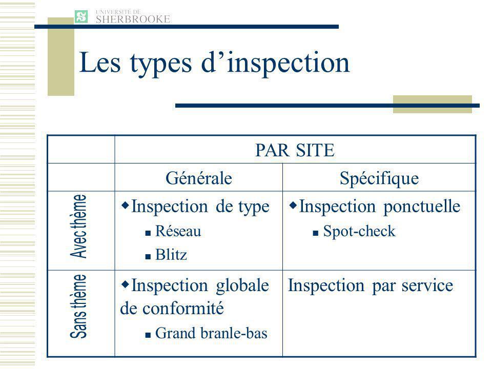 PAR SITE GénéraleSpécifique Inspection de type Réseau Blitz Inspection ponctuelle Spot-check Inspection globale de conformité Grand branle-bas Inspection par service Les types dinspection