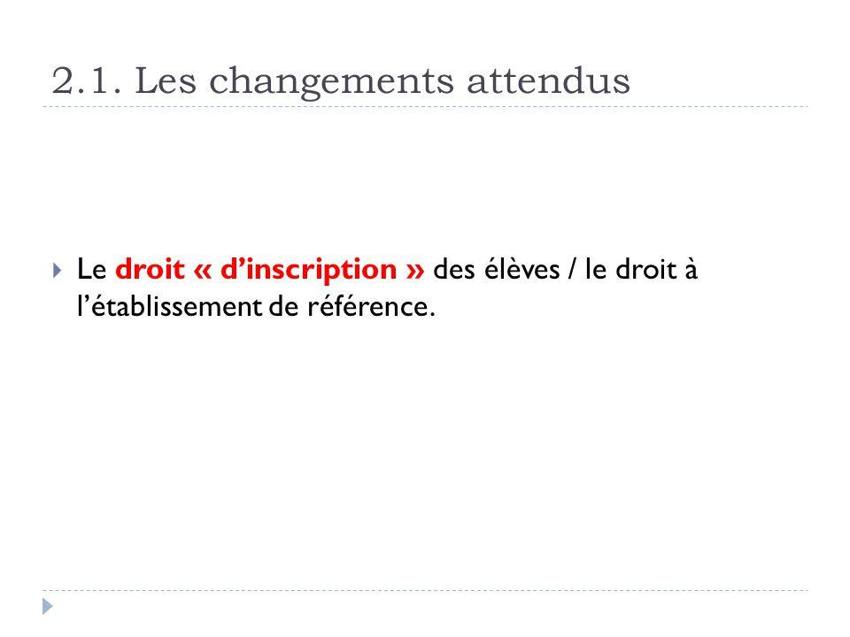 2.1. Les changements attendus Le droit « dinscription » des élèves / le droit à létablissement de référence.