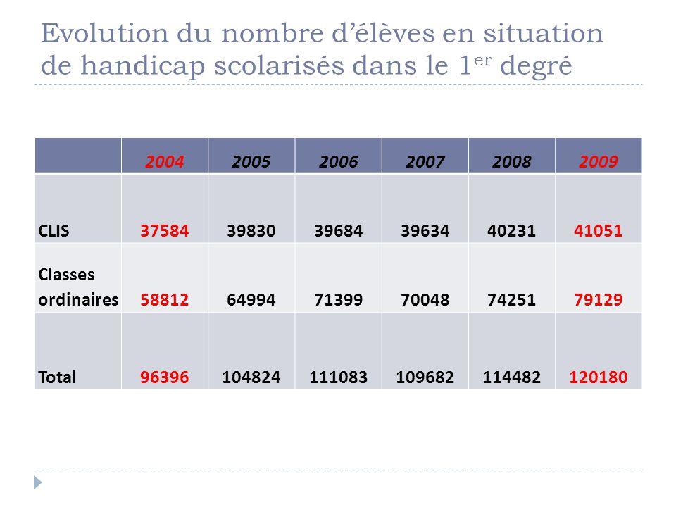 Evolution du nombre délèves en situation de handicap scolarisés dans le 1 er degré 200420052006200720082009 CLIS375843983039684396344023141051 Classes ordinaires588126499471399700487425179129 Total96396104824111083109682114482120180