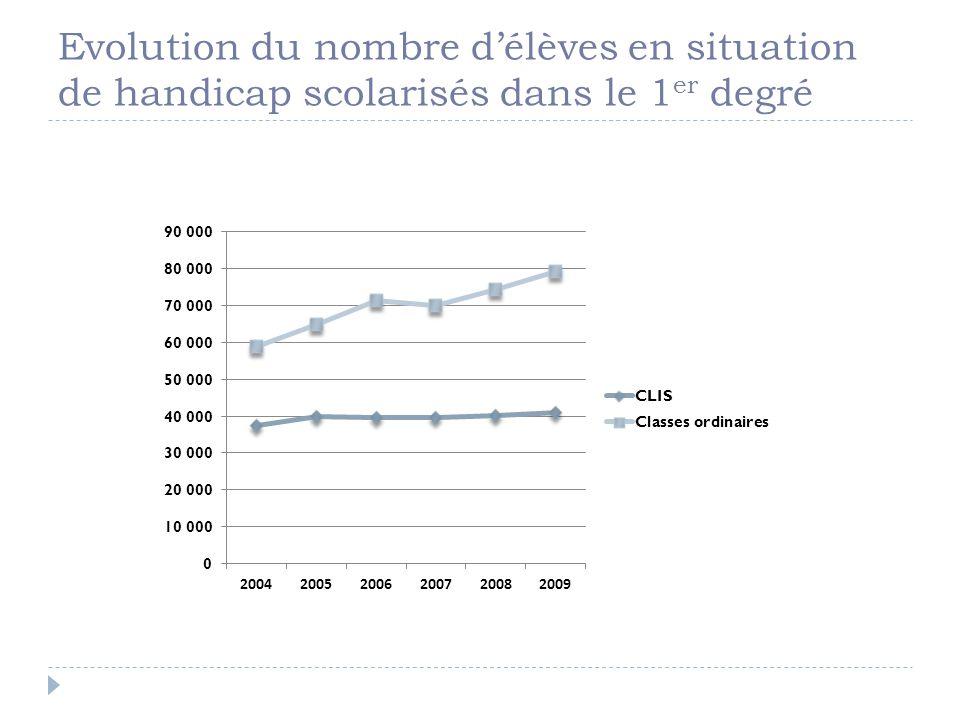 Evolution du nombre délèves en situation de handicap scolarisés dans le 1 er degré