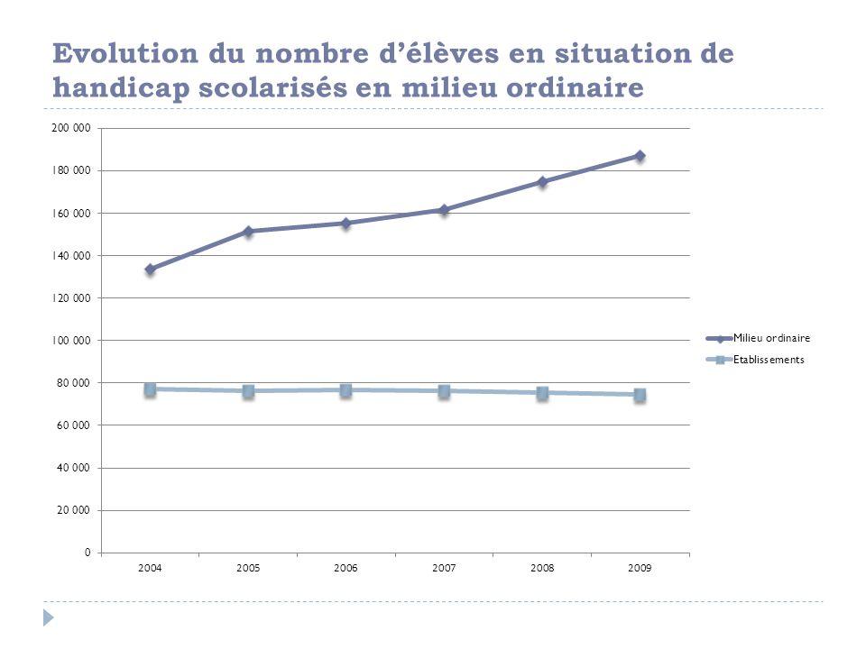 Evolution du nombre délèves en situation de handicap scolarisés en milieu ordinaire