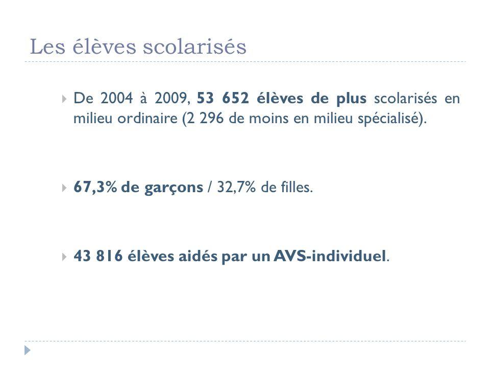 Les élèves scolarisés De 2004 à 2009, 53 652 élèves de plus scolarisés en milieu ordinaire (2 296 de moins en milieu spécialisé).