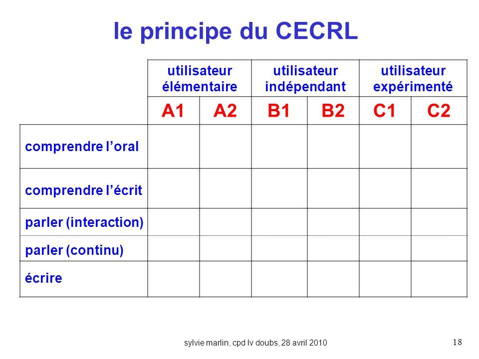 sylvie marlin, cpd lv doubs, 28 avril 2010 18 le principe du CECRL utilisateur élémentaire utilisateur indépendant utilisateur expérimenté A1A2B1B2C1C2 comprendre loral comprendre lécrit parler (interaction) parler (continu) écrire