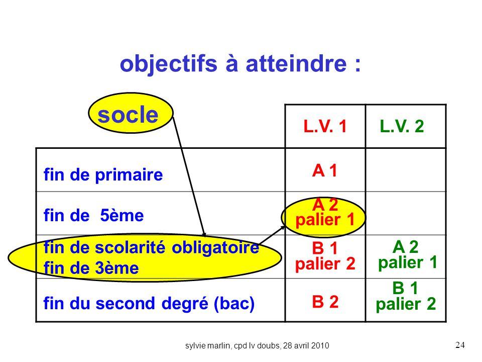 sylvie marlin, cpd lv doubs, 28 avril 2010 24 objectifs à atteindre : fin de primaire fin de 5ème fin de scolarité obligatoire fin de 3ème fin du second degré (bac) L.V.