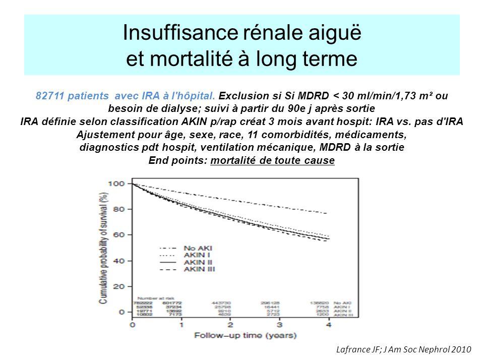 Insuffisance rénale aiguë et mortalité à long terme Lafrance JF; J Am Soc Nephrol 2010 82711 patients avec IRA à l'hôpital. Exclusion si Si MDRD < 30