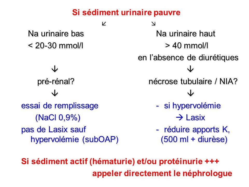 Na urinaire basNa urinaire haut Na urinaire basNa urinaire haut 40 mmol/l 40 mmol/l en labsence de diurétiques en labsence de diurétiques pré-rénal? n