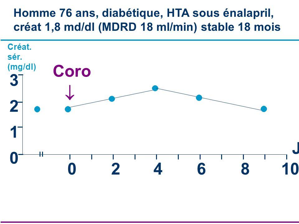 0 1 2 3 0246810 J Créat. sér. (mg/dl) Homme 76 ans, diabétique, HTA sous énalapril, créat 1,8 md/dl (MDRD 18 ml/min) stable 18 mois Coro