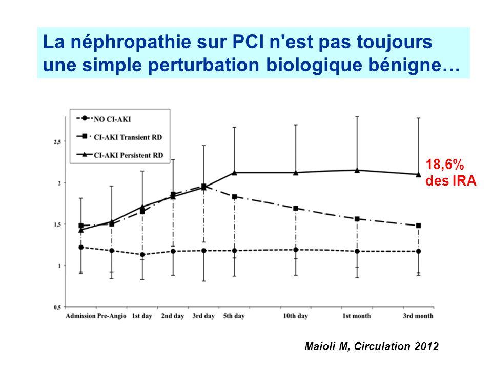 Maioli M, Circulation 2012 La néphropathie sur PCI n'est pas toujours une simple perturbation biologique bénigne… 18,6% des IRA