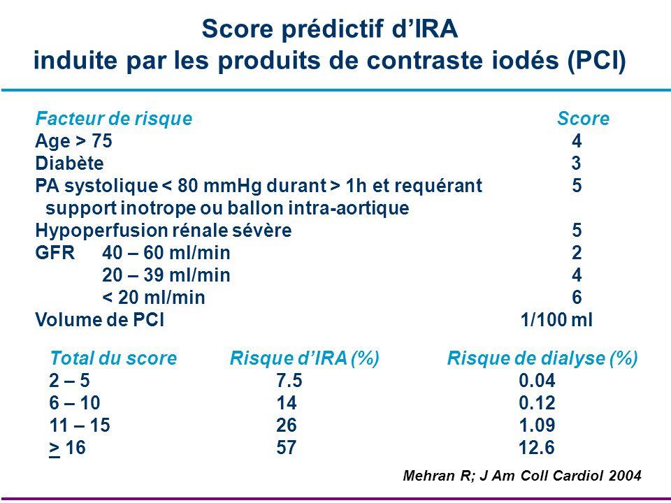 Score prédictif dIRA induite par les produits de contraste iodés (PCI) Facteur de risque Score Age > 754 Diabète 3 PA systolique 1h et requérant 5 sup