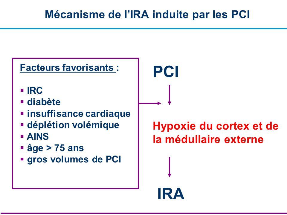 Mécanisme de lIRA induite par les PCI PCI Hypoxie du cortex et de la médullaire externe IRA Facteurs favorisants : IRC diabète insuffisance cardiaque