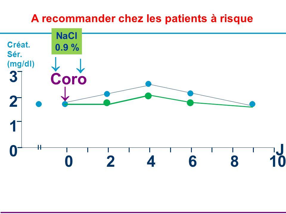 A recommander chez les patients à risque 0 1 2 3 0246810 J Créat. Sér. (mg/dl) Coro NaCl 0.9 %