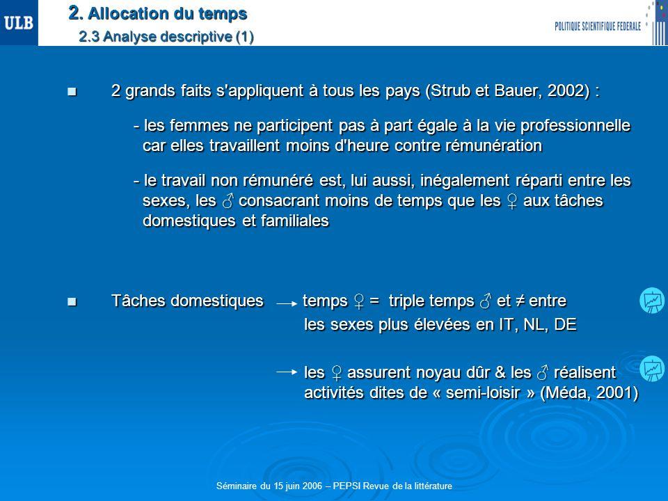 2. Allocation du temps 2.3 Analyse descriptive (1) 2 grands faits s'appliquent à tous les pays (Strub et Bauer, 2002) : 2 grands faits s'appliquent à