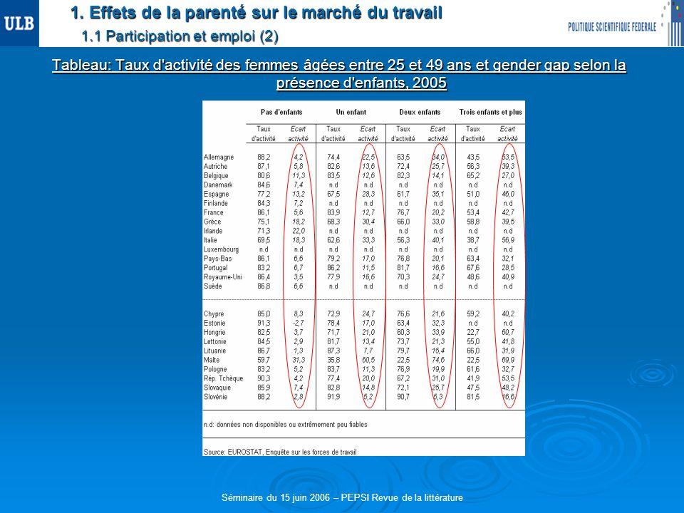 1. Effets de la parenté sur le marché du travail 1.1 Participation et emploi (2) Tableau: Taux d'activité des femmes âgées entre 25 et 49 ans et gende