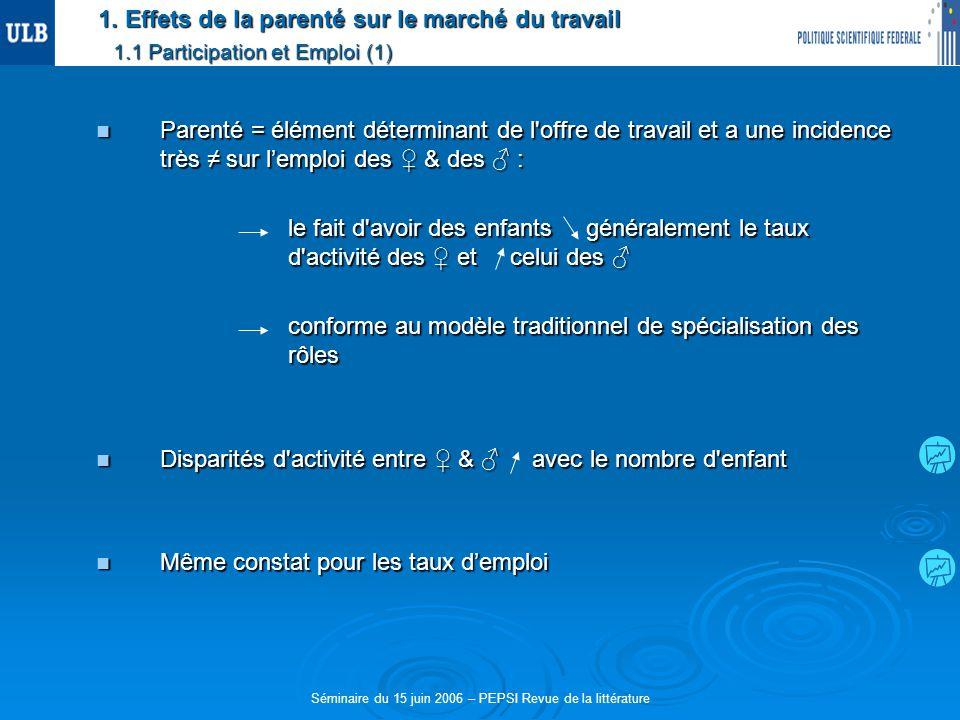 1. Effets de la parenté sur le marché du travail 1.1 Participation et Emploi (1) Parenté = élément déterminant de l'offre de travail et a une incidenc