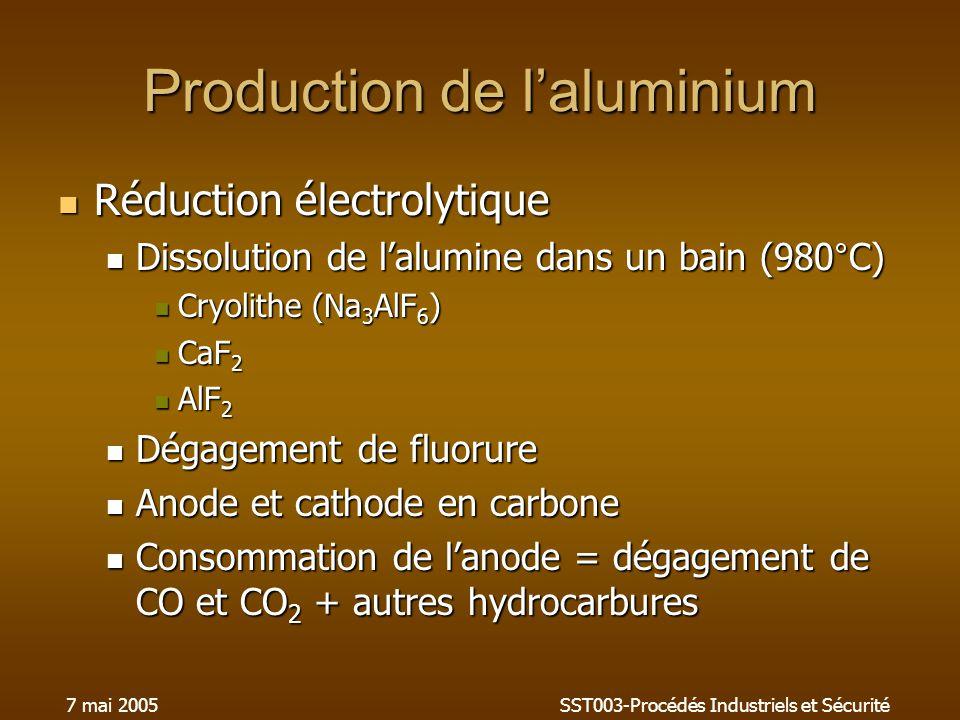 7 mai 2005SST003-Procédés Industriels et Sécurité Production de laluminium Réduction électrolytique Réduction électrolytique Dissolution de lalumine dans un bain (980°C) Dissolution de lalumine dans un bain (980°C) Cryolithe (Na 3 AlF 6 ) Cryolithe (Na 3 AlF 6 ) CaF 2 CaF 2 AlF 2 AlF 2 Dégagement de fluorure Dégagement de fluorure Anode et cathode en carbone Anode et cathode en carbone Consommation de lanode = dégagement de CO et CO 2 + autres hydrocarbures Consommation de lanode = dégagement de CO et CO 2 + autres hydrocarbures